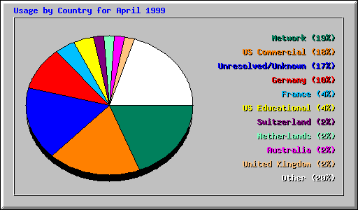 Usage by Country for April 1999